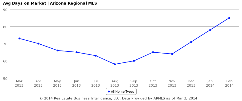 Avg Days on Market - Arizona Regional MLS