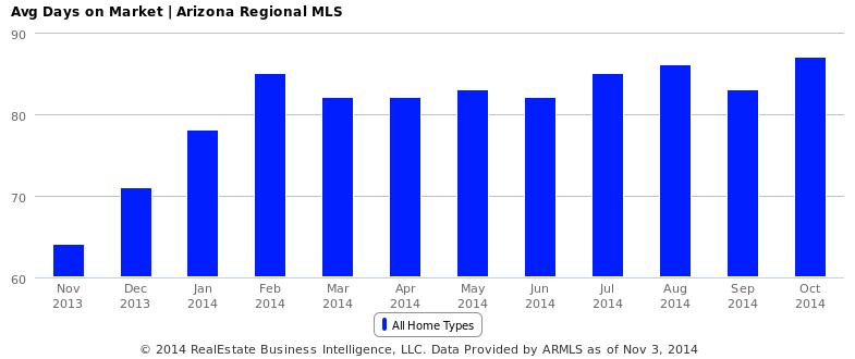 Avg Days on Market - Arizona Regional MLS
