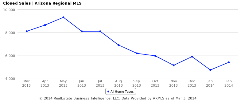 Closed Sales - Arizona Regional MLS