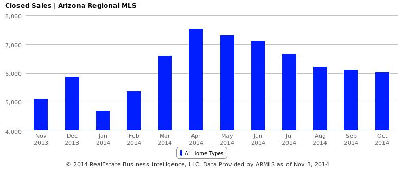 Closed Sales - Arizona Regional MLS
